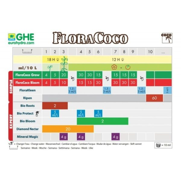 FloraCoco Bloom 1L GHE